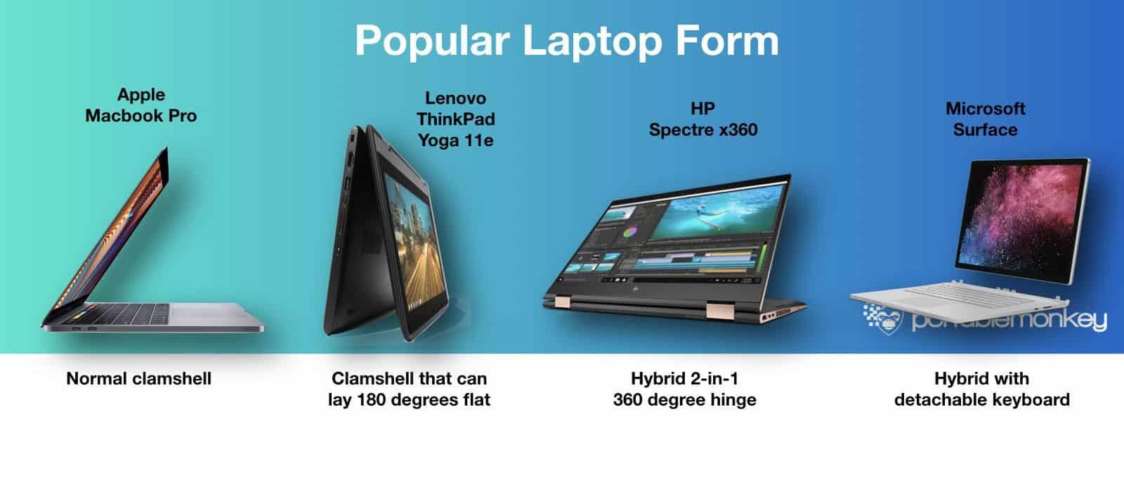popular laptop form