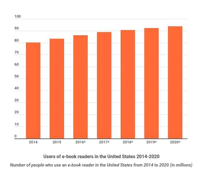 users of e book readers in the united states 2014 2020 e1575277078527