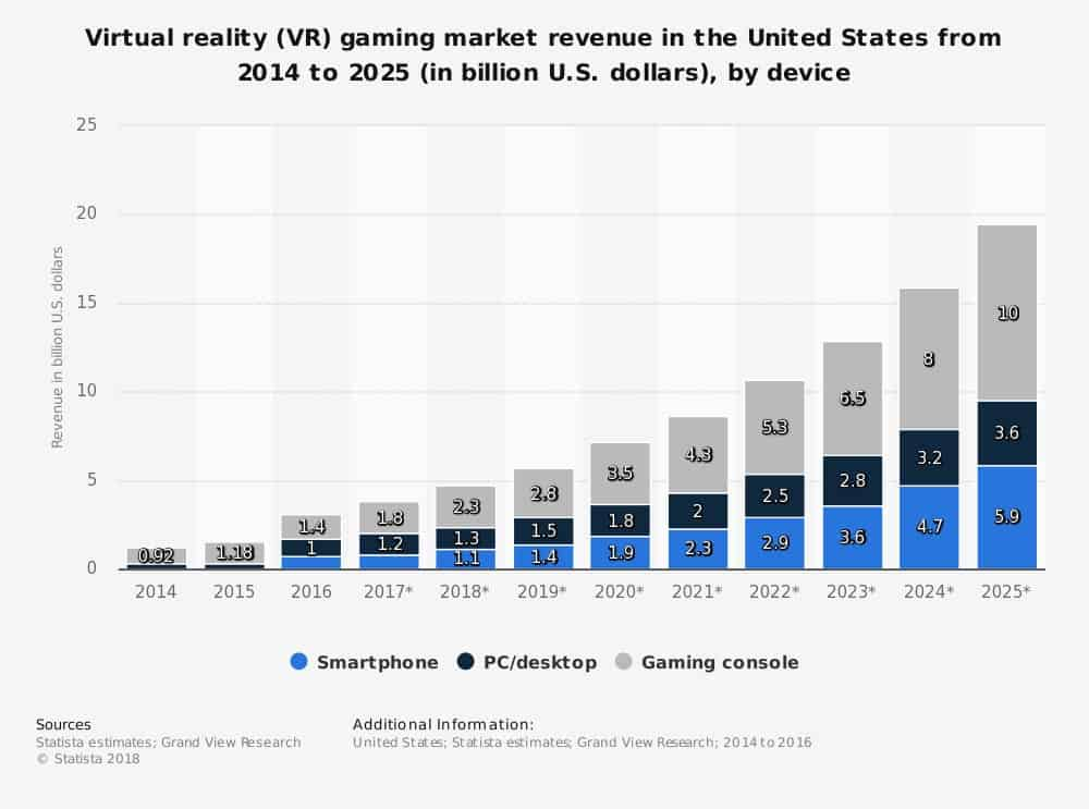 statistic_id784154_virtual-reality-gaming-market-size-in-the-us-2014-2025-by-device