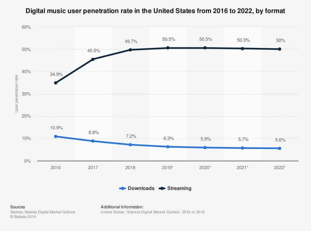 Digital music user US
