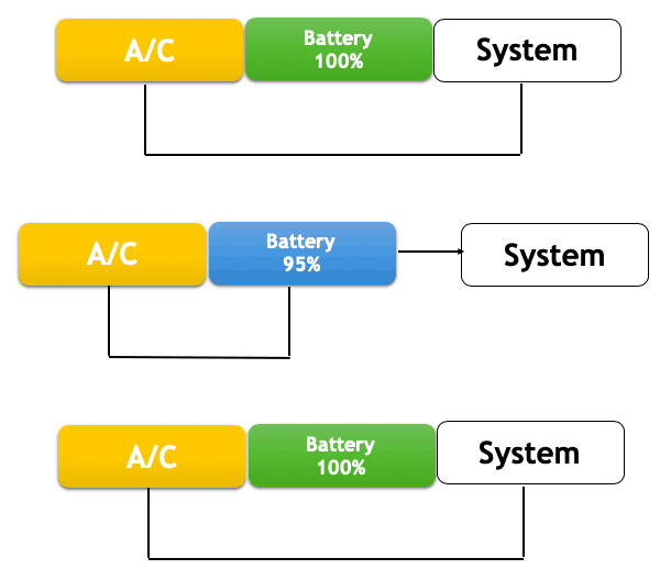 How Do Laptop Batteries Work?